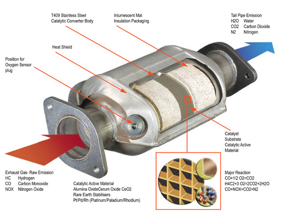 Catalytic Converters Replacements on oxygen sensor location